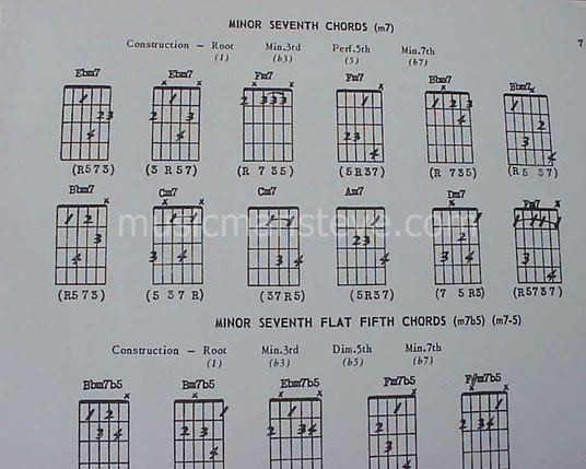Beautiful Rare Guitar Chords Image Collection - Beginner Guitar ...